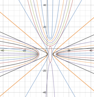 Desmos Screenshot bullseye